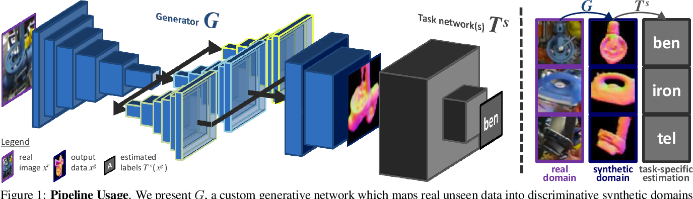Figure 1 for Seeing Beyond Appearance - Mapping Real Images into Geometrical Domains for Unsupervised CAD-based Recognition