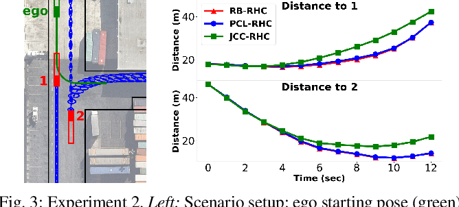 Figure 3 for Planning on a (Risk) Budget: Safe Non-Conservative Planning in Probabilistic Dynamic Environments