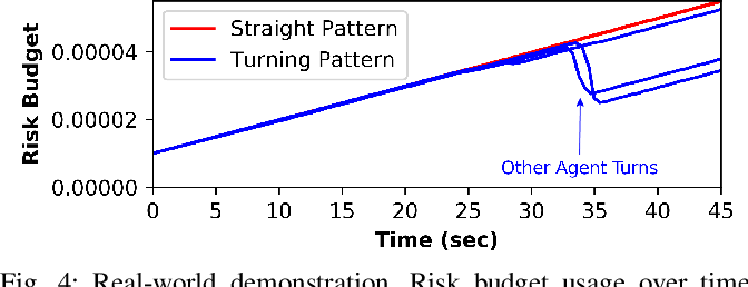 Figure 4 for Planning on a (Risk) Budget: Safe Non-Conservative Planning in Probabilistic Dynamic Environments