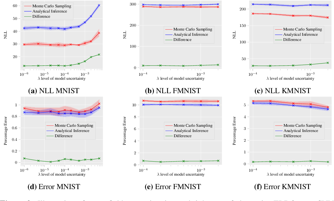 Figure 3 for Sampling-Free Learning of Bayesian Quantized Neural Networks