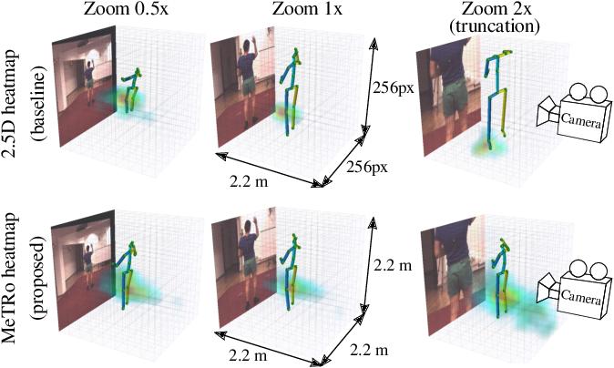 Figure 1 for MeTRAbs: Metric-Scale Truncation-Robust Heatmaps for Absolute 3D Human Pose Estimation