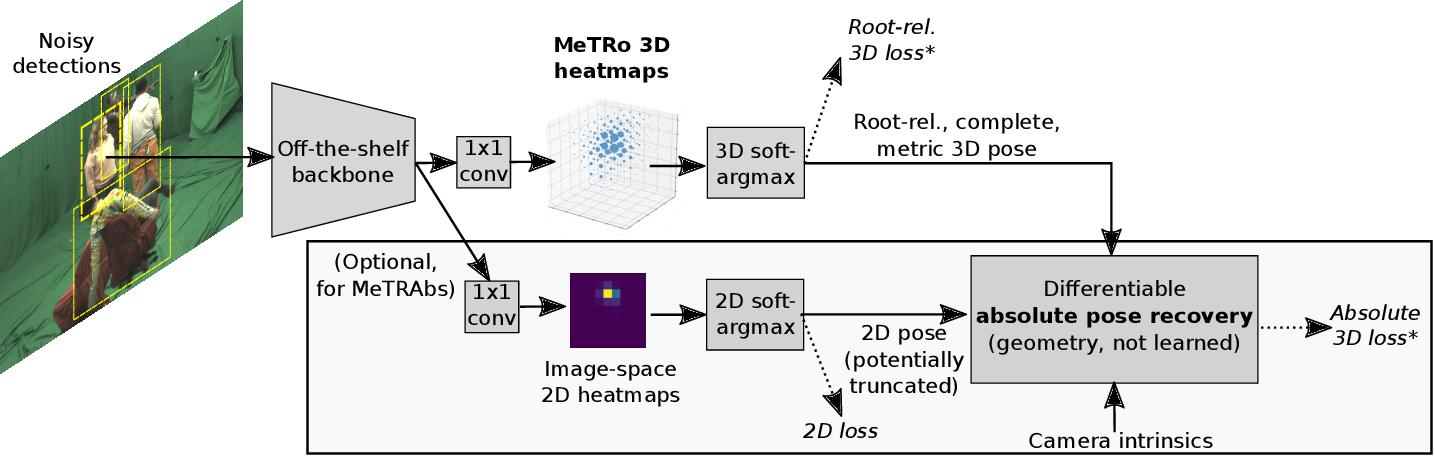 Figure 3 for MeTRAbs: Metric-Scale Truncation-Robust Heatmaps for Absolute 3D Human Pose Estimation