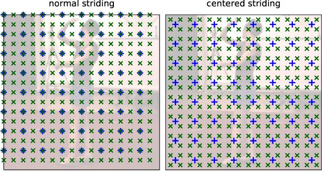 Figure 4 for MeTRAbs: Metric-Scale Truncation-Robust Heatmaps for Absolute 3D Human Pose Estimation