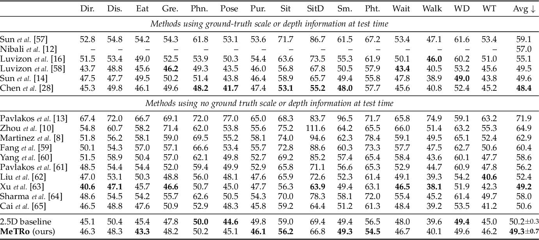 Figure 2 for MeTRAbs: Metric-Scale Truncation-Robust Heatmaps for Absolute 3D Human Pose Estimation