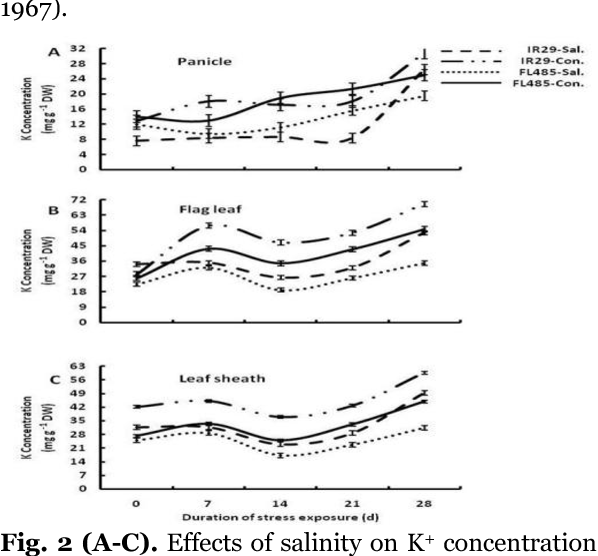 PDF] The effect of salinity stress on ions distribution in panicle