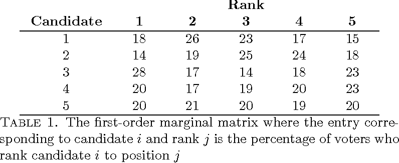 Figure 1 for Sparse Choice Models