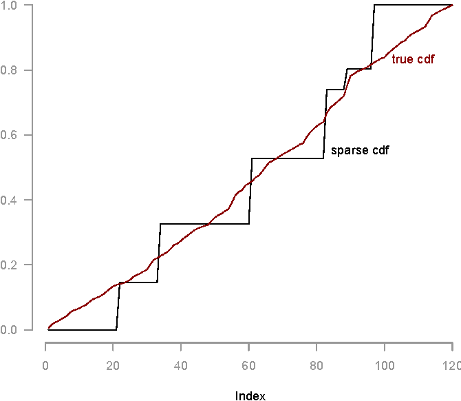 Figure 2 for Sparse Choice Models