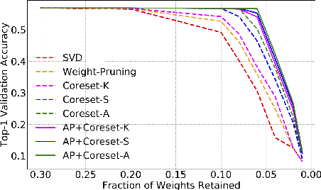 Figure 3 for Coreset-Based Neural Network Compression