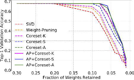 Figure 4 for Coreset-Based Neural Network Compression