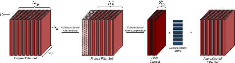 Figure 1 for Coreset-Based Neural Network Compression