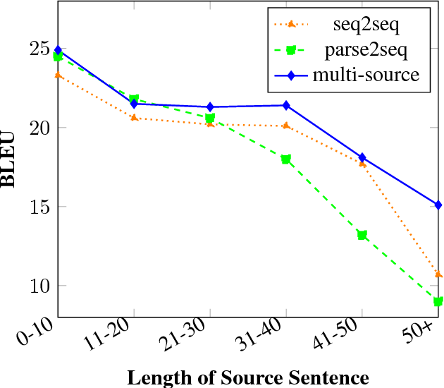 Figure 2 for Multi-Source Syntactic Neural Machine Translation