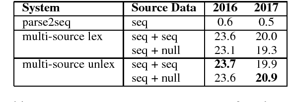 Figure 4 for Multi-Source Syntactic Neural Machine Translation