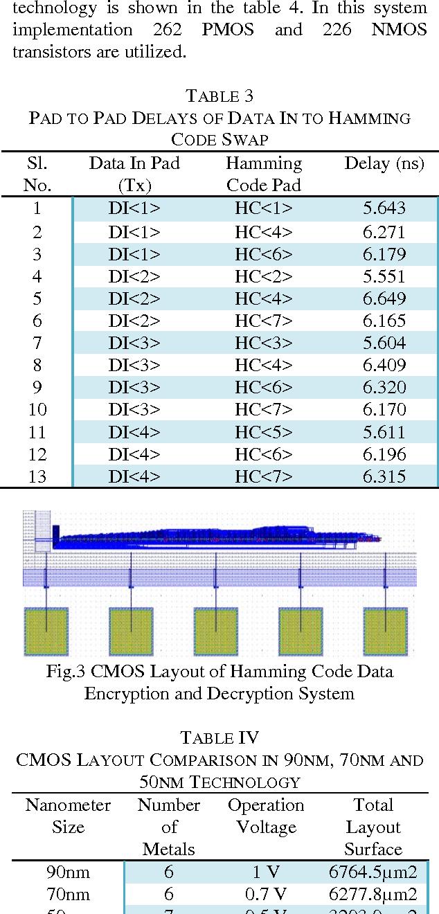 PDF] VLSI Implementation of Encryption and Decryption System
