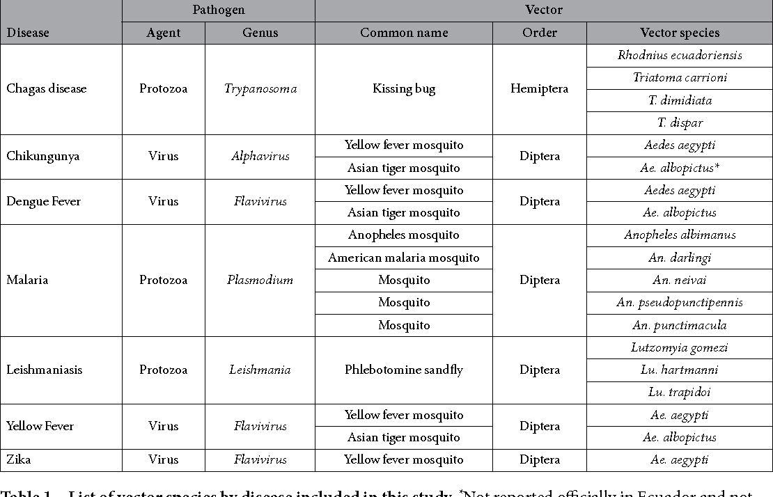 Table 1. List of vector species by disease included in this study. *Not reported officially in Ecuador and not active surveillance for its monitoring, but present in neighboring countries.