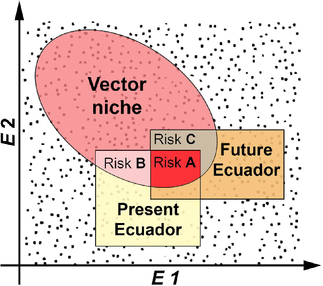 Figure 1. Ecological modeling approach used to assess disease vector species' potential distributions.