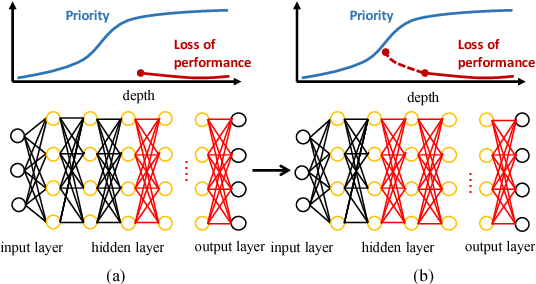 Figure 1 for Flexible Network Binarization with Layer-wise Priority