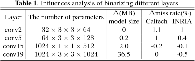 Figure 2 for Flexible Network Binarization with Layer-wise Priority