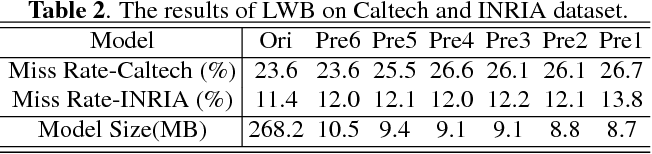Figure 4 for Flexible Network Binarization with Layer-wise Priority