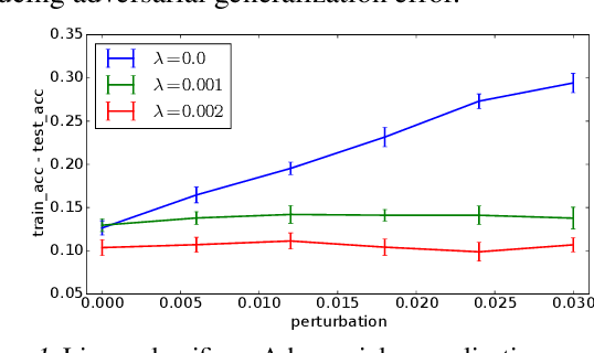 Figure 1 for Rademacher Complexity for Adversarially Robust Generalization