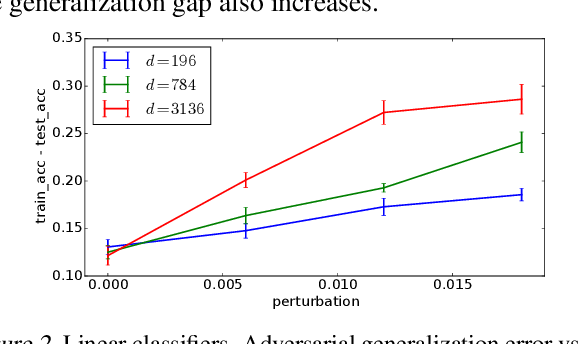 Figure 2 for Rademacher Complexity for Adversarially Robust Generalization