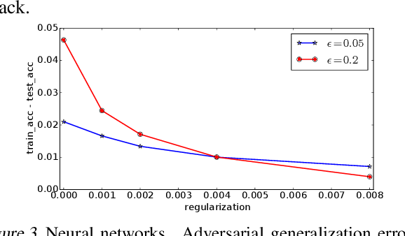 Figure 3 for Rademacher Complexity for Adversarially Robust Generalization