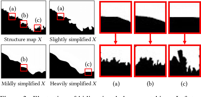 Figure 2 for Controllable Artistic Text Style Transfer via Shape-Matching GAN