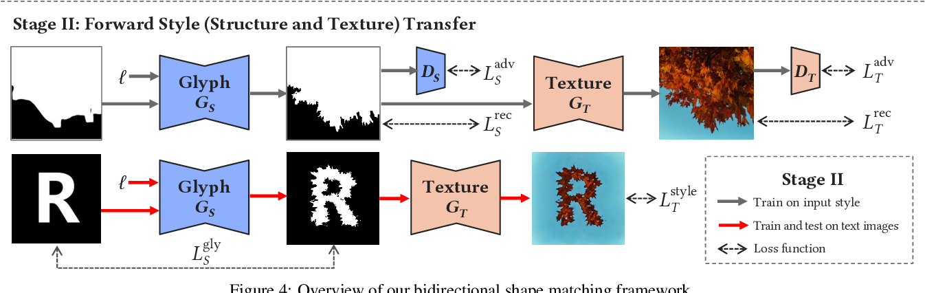 Figure 3 for Controllable Artistic Text Style Transfer via Shape-Matching GAN