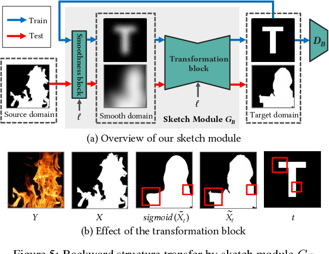 Figure 4 for Controllable Artistic Text Style Transfer via Shape-Matching GAN