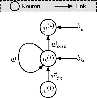 Figure 1 for Crafting Adversarial Input Sequences for Recurrent Neural Networks