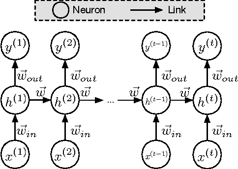 Figure 2 for Crafting Adversarial Input Sequences for Recurrent Neural Networks
