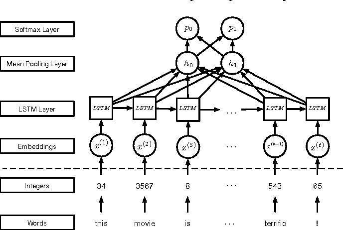 Figure 3 for Crafting Adversarial Input Sequences for Recurrent Neural Networks