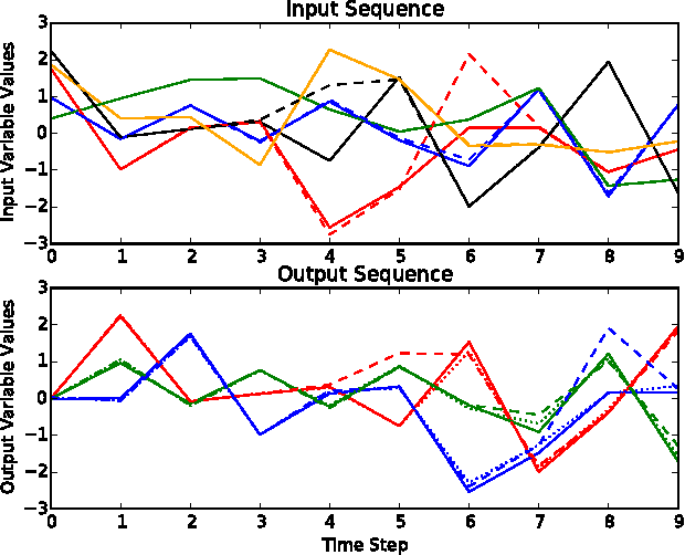 Figure 4 for Crafting Adversarial Input Sequences for Recurrent Neural Networks