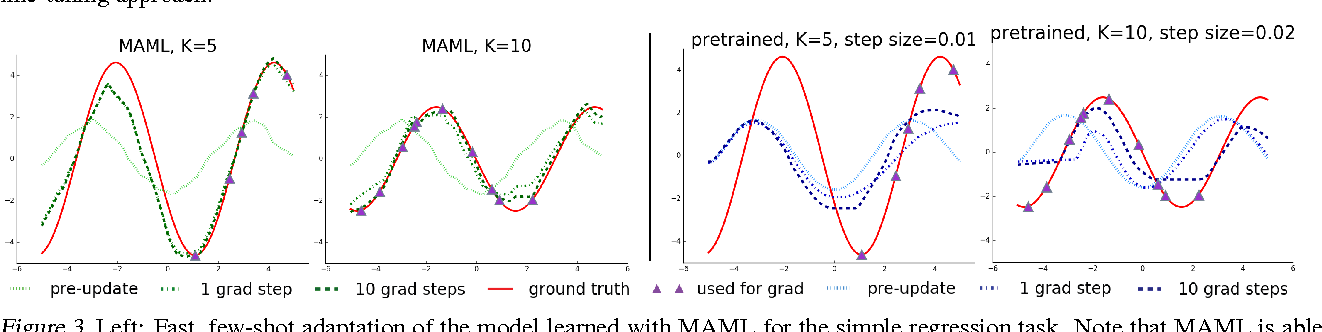 PDF] Model-Agnostic Meta-Learning for Fast Adaptation of Deep