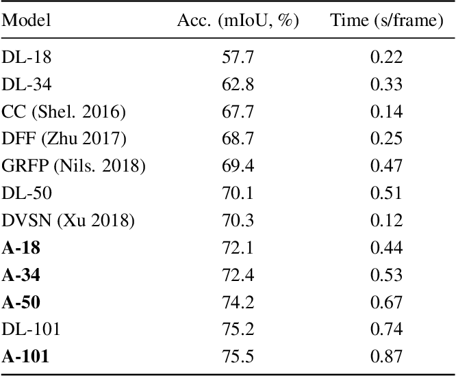 Table 1 from Accel: A Corrective Fusion Network for