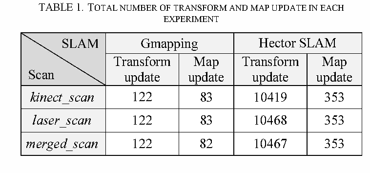 Table 1 from Improving performance of 2D SLAM methods by
