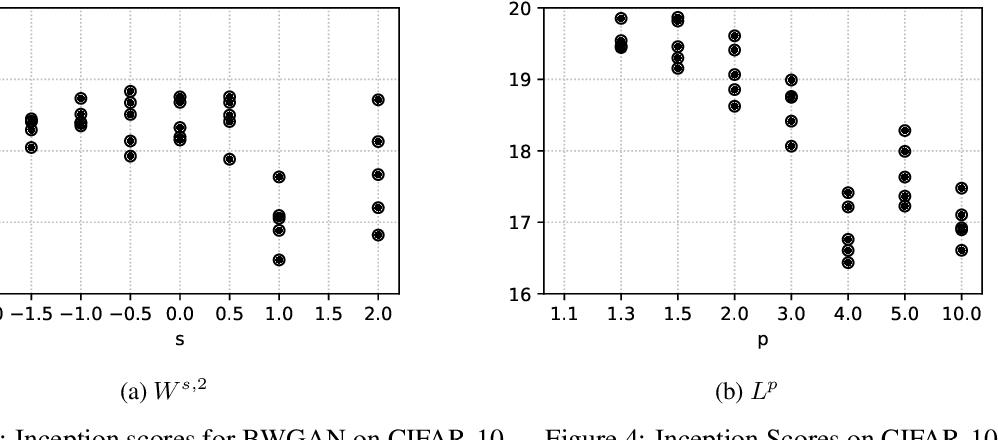 Figure 2 for Banach Wasserstein GAN