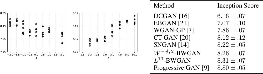 Figure 3 for Banach Wasserstein GAN