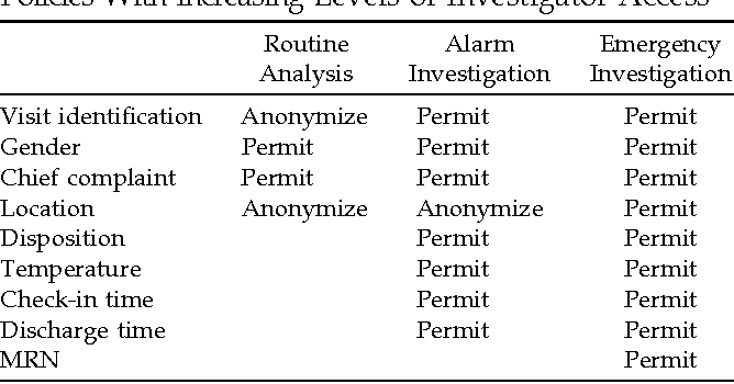 Table 1 from A self-scaling, distributed information