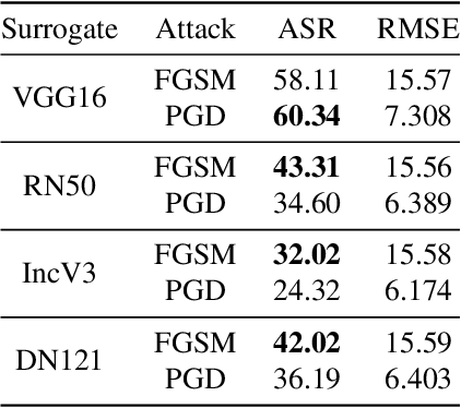 Figure 2 for Going Far Boosts Attack Transferability, but Do Not Do It
