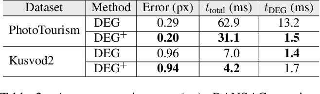 Figure 3 for VSAC: Efficient and Accurate Estimator for H and F
