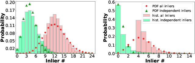 Figure 4 for VSAC: Efficient and Accurate Estimator for H and F