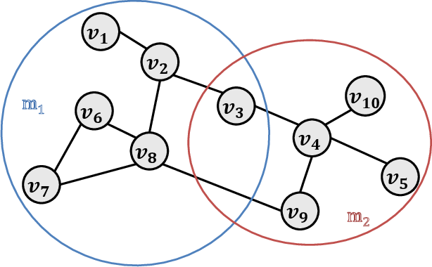Figure 1 for Compressive Closeness in Networks