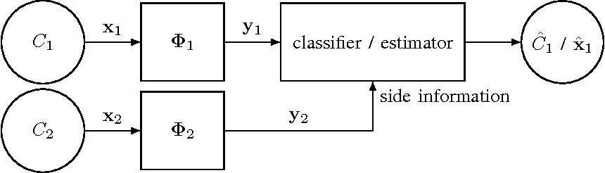 Figure 1 for Classification and Reconstruction of High-Dimensional Signals from Low-Dimensional Features in the Presence of Side Information
