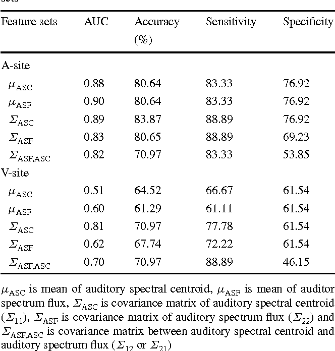 Table 1 Accuracy of the stenosis detector for different MGD feature sets