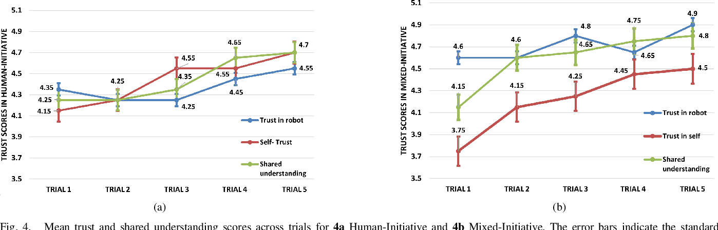 Figure 4 for Trust, Shared Understanding and Locus of Control in Mixed-Initiative Robotic Systems