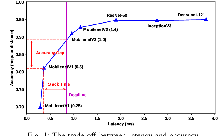 Figure 1 for NetCut: Real-Time DNN Inference Using Layer Removal