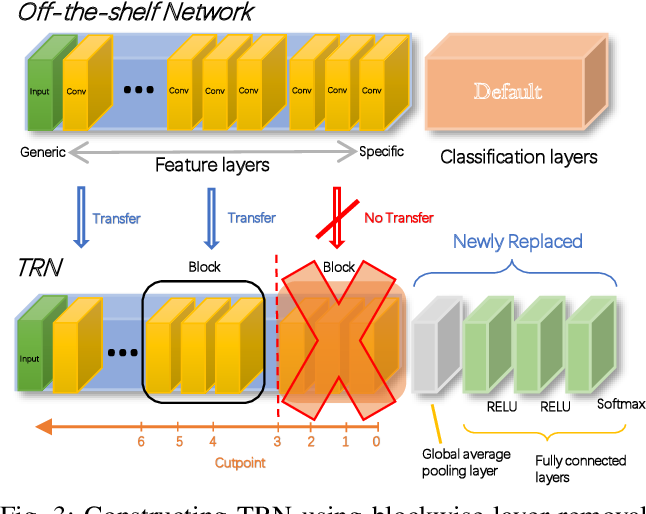 Figure 3 for NetCut: Real-Time DNN Inference Using Layer Removal