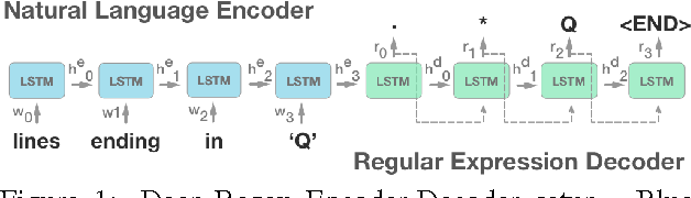 Figure 1 for Neural Generation of Regular Expressions from Natural Language with Minimal Domain Knowledge