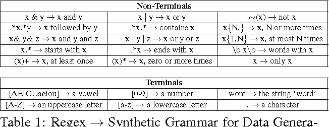 Figure 2 for Neural Generation of Regular Expressions from Natural Language with Minimal Domain Knowledge