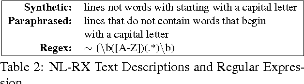 Figure 4 for Neural Generation of Regular Expressions from Natural Language with Minimal Domain Knowledge